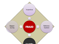 Pengertian dan Jenis-jenis Fraud Diamond