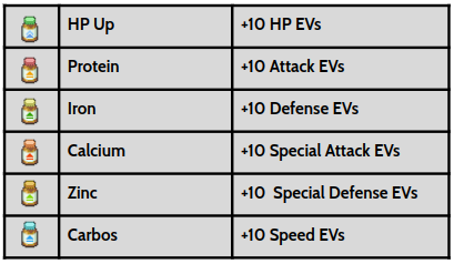 The Final Helpful Items Are Vitamins Which Very For Each Respective Stat Can Give A Pokemon 10 Evs Specific