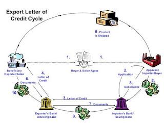 Alat dan Cara Pembayaran Internasional