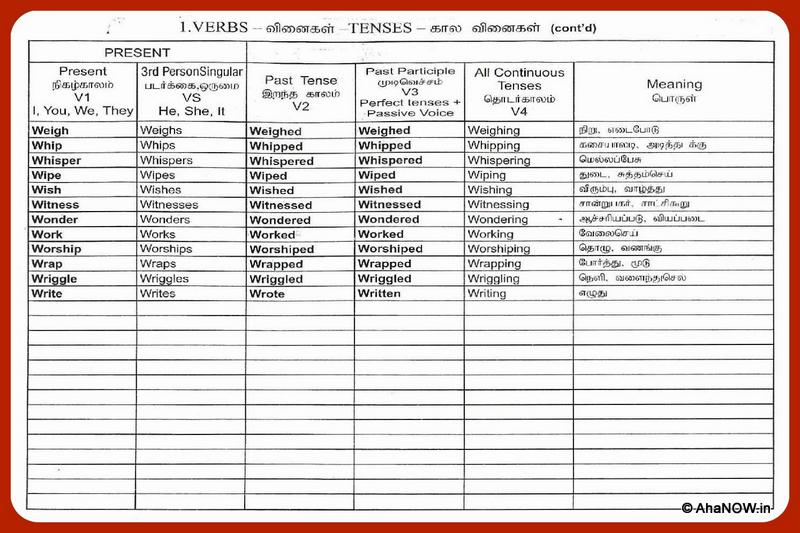 Verbs and tenses chart learn english meaning in tamil also rh ahanow