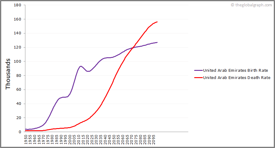 United Arab Emirates  Birth and Death Rate