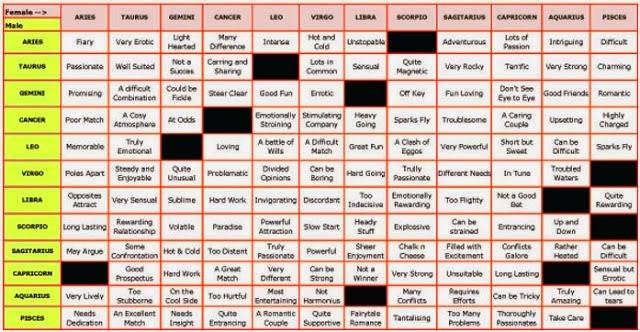 Love Compatibility Chart ~ Bhrigu Nadi Vedic Astrology ...