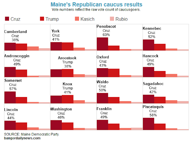 http://www.sunjournal.com/news/maine/2016/03/07/top-democrats-republicans-agree-maine-should-become-primary-state/1884868