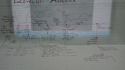 mind mapping kronologi revolusi amerika