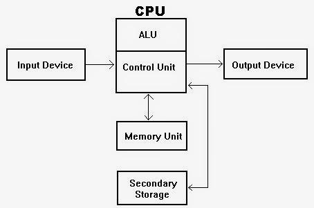 NET: BASICS OF COMPUTER