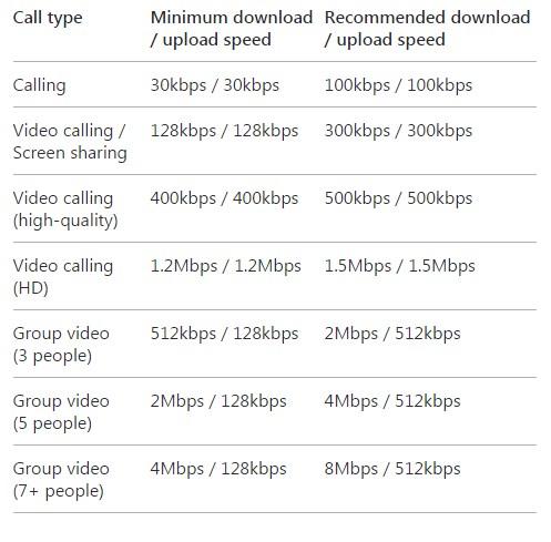 Kecepatan Akses Internet untuk Call dan Video Call