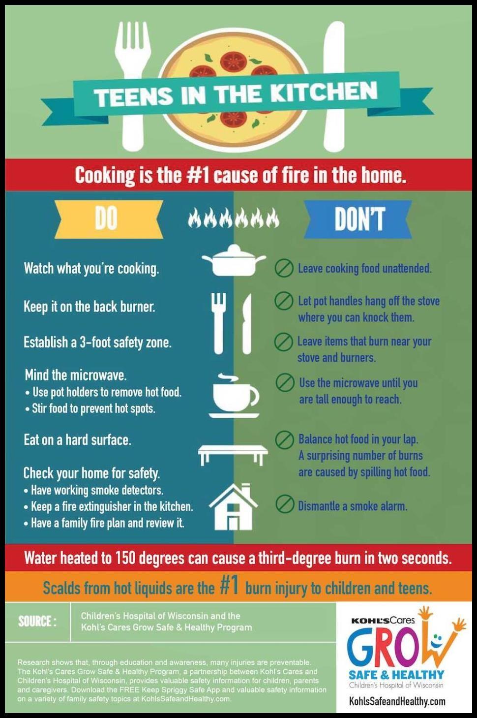 10 Health And Safety Hazards In The Kitchen - RLZY HAROLD LAWSON\'S BLOG