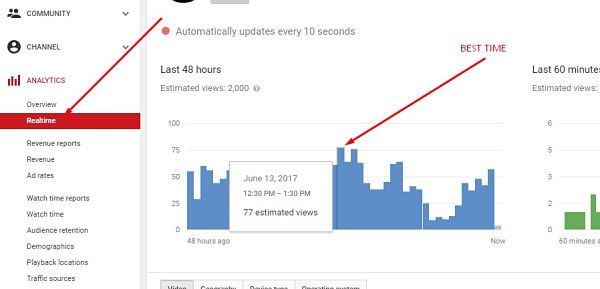How to find best time to upload youtube videos