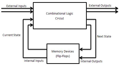 Computer Organization & Architecture: DIGITAL LOGIC