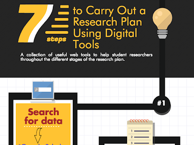 7 Steps to Do Academic Research Using Digital Technologies