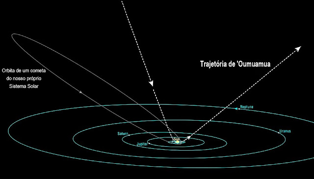 órbita do asteroide interestelar Oumuamua