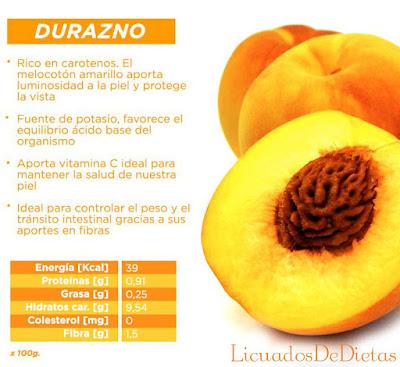 El melocoton es una de las frutas que aporta nutrición a la piel y a demás es una de las frutas que combate el estreñimiento.