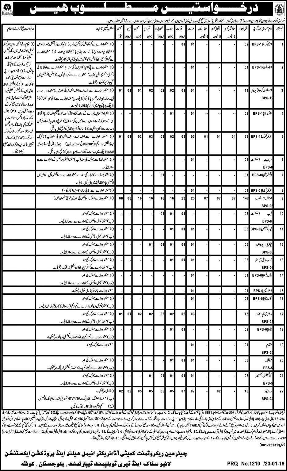 Jobs Vacancies In Livestock And Dairy Development Department 24 January 2019