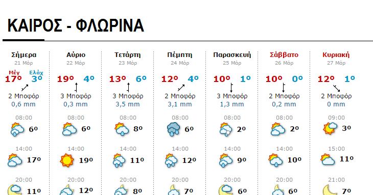 αλεξιπτωτιστησ μακεδονια News: Ο ΚΑΙΡΟΣ ΣΤΗ ΔΥΤΙΚΗ ΜΑΚΕΔΟΝΙΑ..