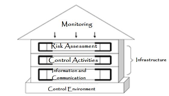 Pengertian Pengendalian Intern dan 5 Komponen PI