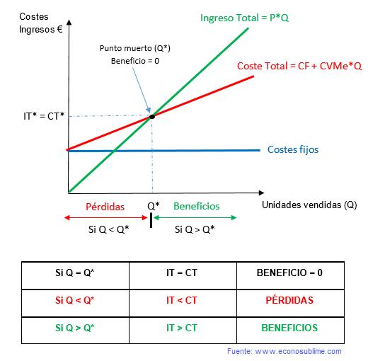 gráfica punto muerto umbral de rentabilidad