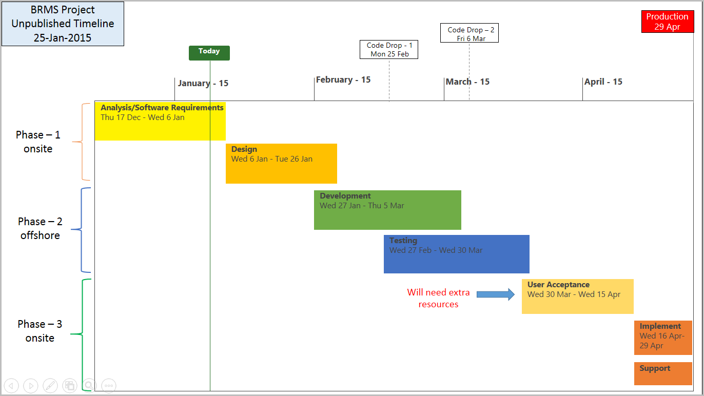 Project timeline template 8 free samples free project for Timline template