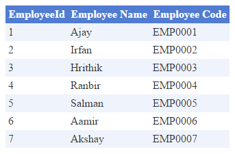 Dynamically create DataTable and bind to GridView in ASP Net