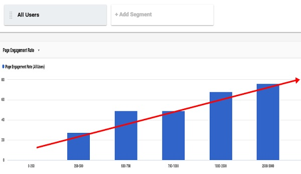 How Long Should my Blog Posts Be To Earn The Most Adsense?