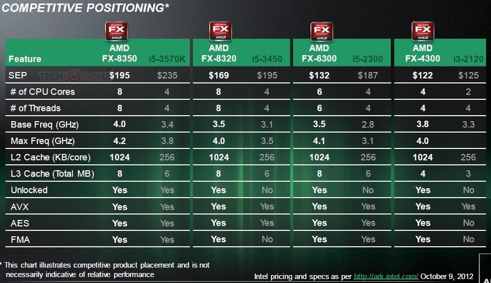 AMD FX processor Vishera, New Generation Series FX