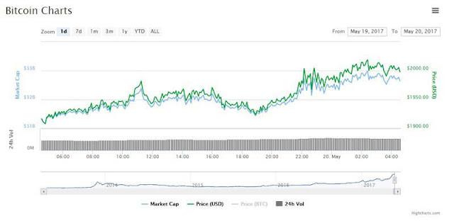 bitcoin chart coinmarketcap
