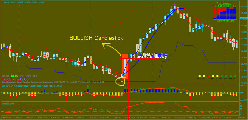 Forex-Bullish-Candlestick-BUY