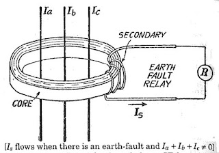 Over Current Protection and Earth Fault Protection ~ your