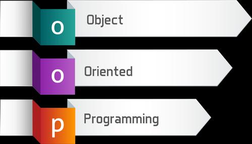 Belajar Java OOP: Memahami Konsep Dasar OOP (untuk Pemula)