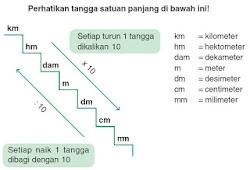 1 Meter Berapa Cm Berikut Jawabannya Lengkap