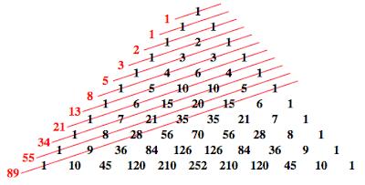 serie numeri Fibonacci