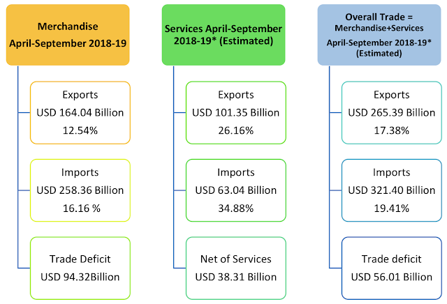 image for India's foreign trade statistics
