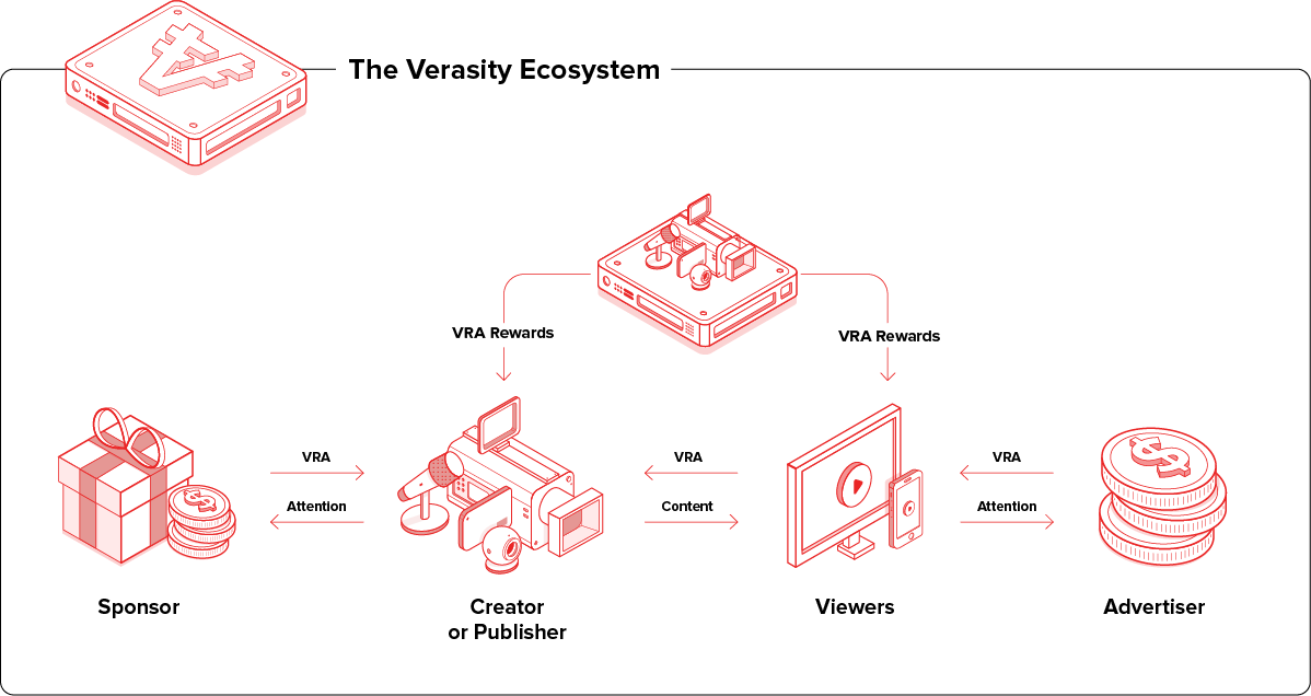 ecosystem of Verasity