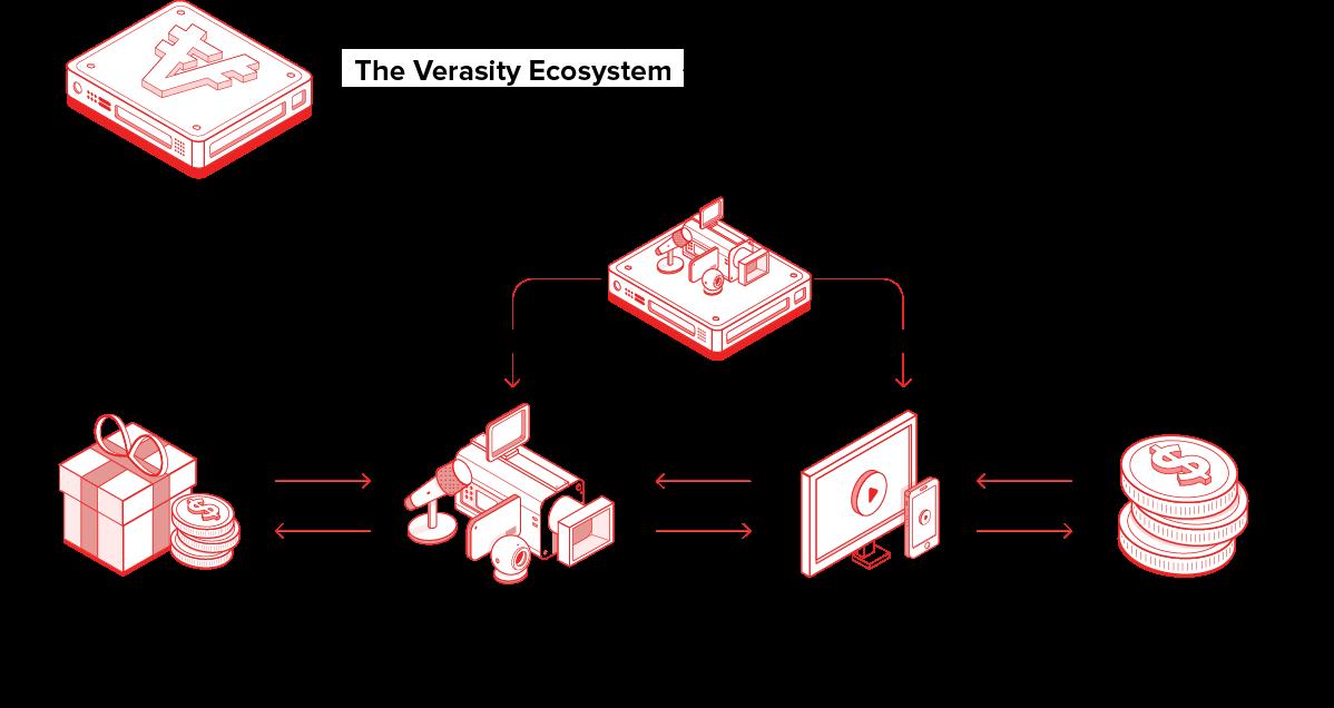 ecosystem of Verasity