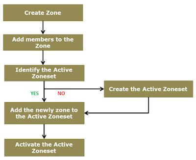 Cisco-Zoning-Procedure