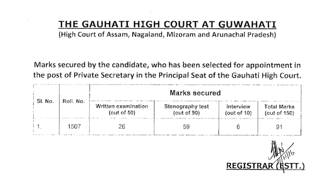 Guwahati High Court Result