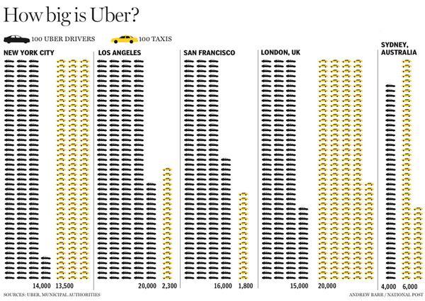taksi uber dan taksi kuning di amerika