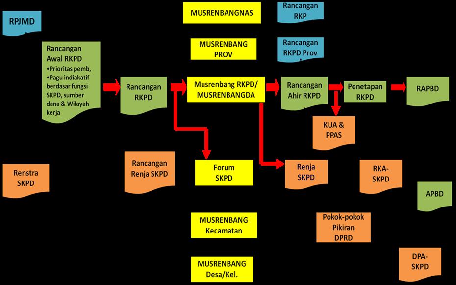 MUSRENBANG+BAGAN.png (930×581)
