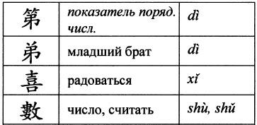 Гетерограммы примеры