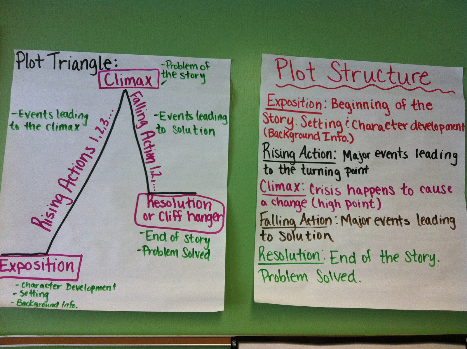Plot Anchor Chart This Basic Roller Coaster Diagram Includes 4 Differentiated Middle School Teacher To Literacy Coach 5th 8th Grade Charts By Reading And Writing For