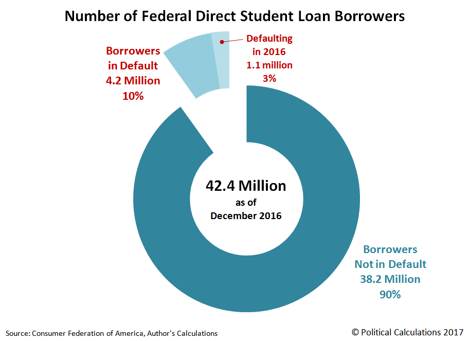 Federal Direct Student Loan Borrowers, Number In Default and Not in Default as of December 2016