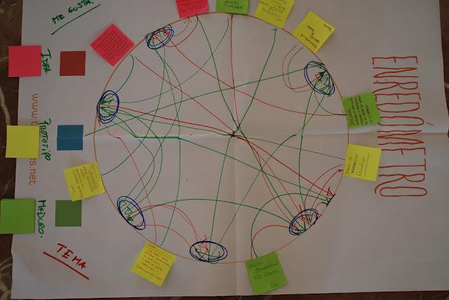 Enredómetro tejeRedes, tecnología para conocer relaciones en equipos de trabajo