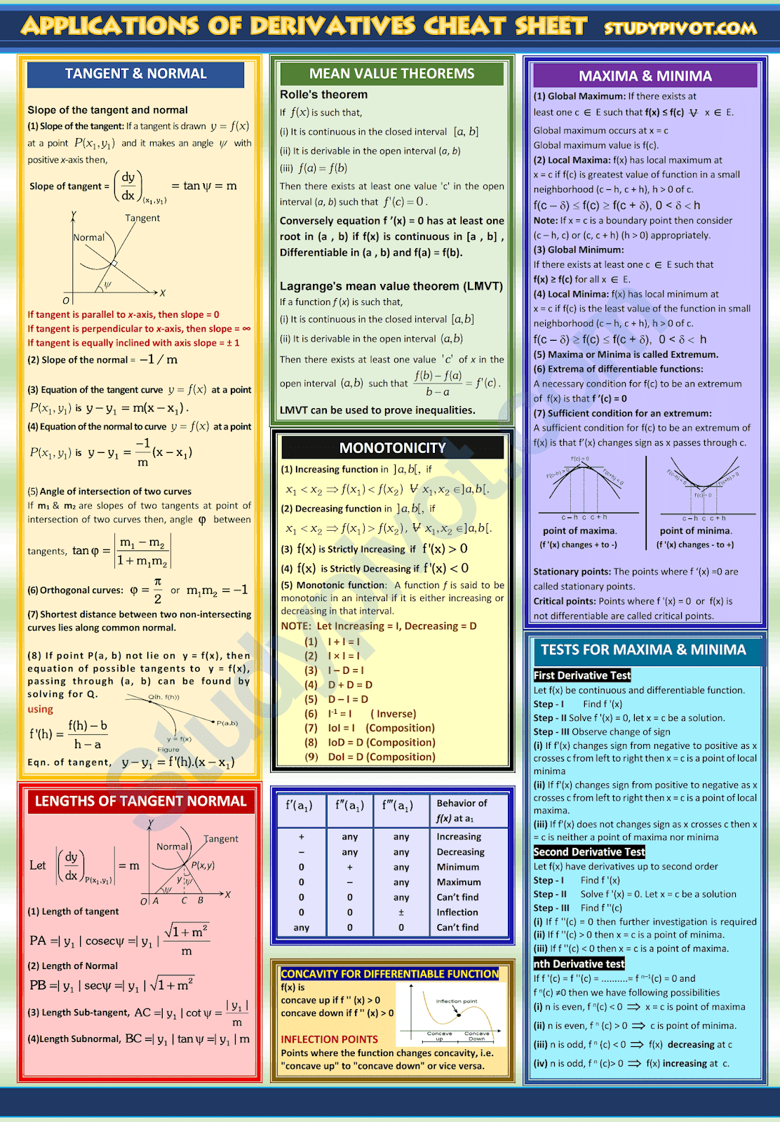 Application of Derivatives (CALCULUS) formulas and concepts cheat sheet
