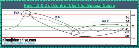 Rule 1,2&3 of control chart for Special Cause