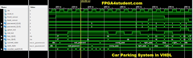 Car Parking System in VHDL using Finite State Machine (FSM)