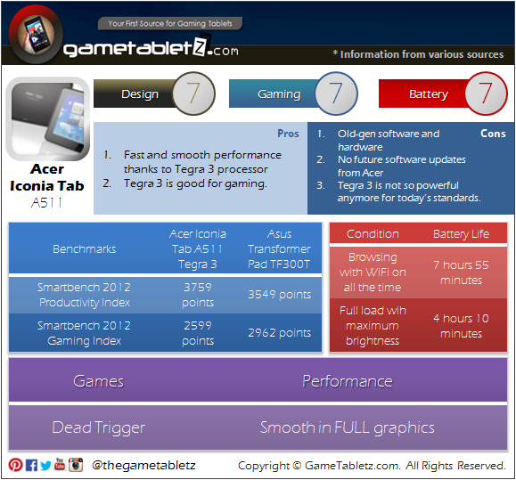 Acer Iconia Tab A511 benchmarks and gaming performance