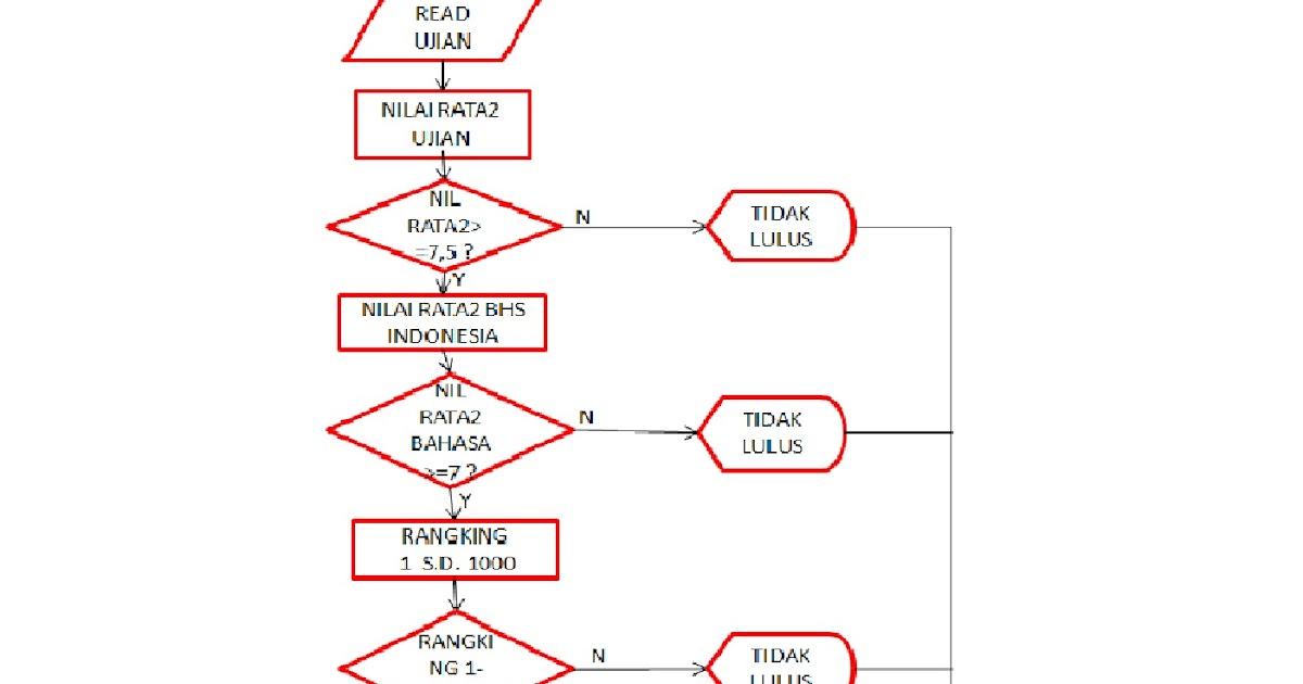 Infona Algoritma Dan Flowchart Untuk Proses Ujian