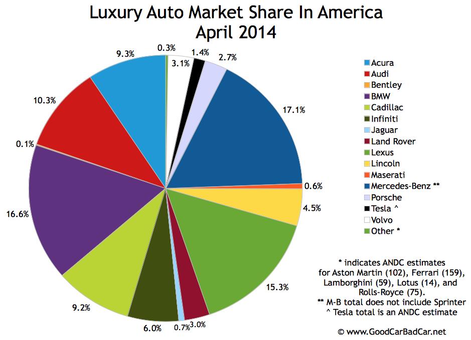 top 15 best selling luxury vehicles in america april 2014 good car bad car. Black Bedroom Furniture Sets. Home Design Ideas