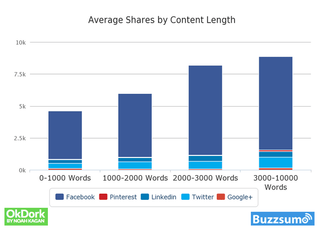 Average-Shares-By-Content-Length-BuzzSumo