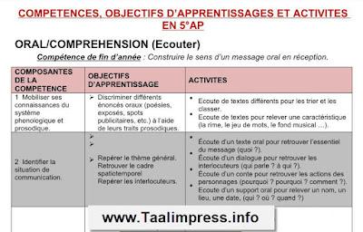 COMPETENCES, OBJECTIFS D'APPRENTISSAGES ET ACTIVITES EN 5°AP