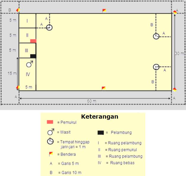 Gambar Lapangan Kasti Beserta Ukurannya Aturan Permainan
